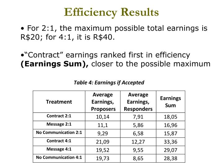 Efficiency Results