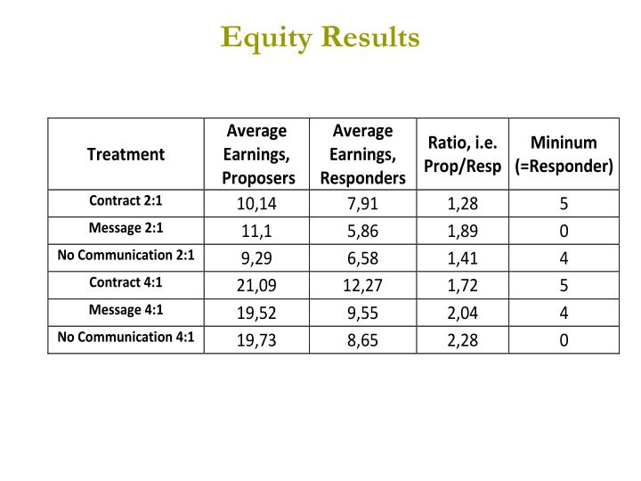 Equity Results