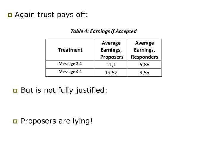 Again trust pays off: