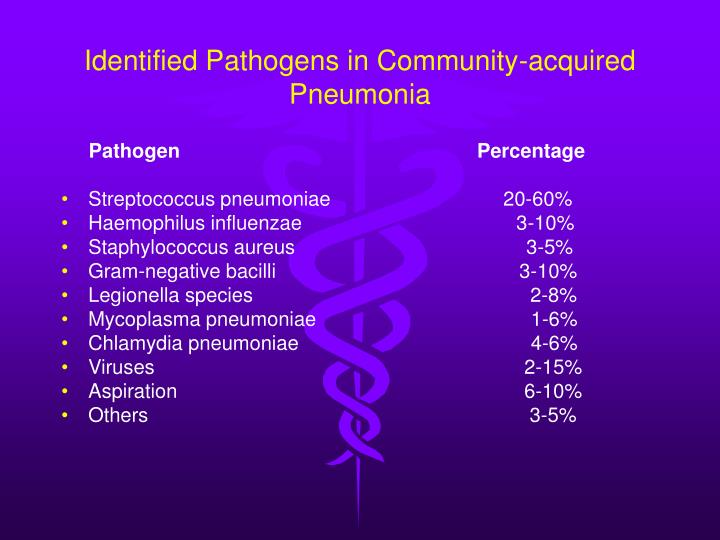 Identified Pathogens in Community-acquired Pneumonia