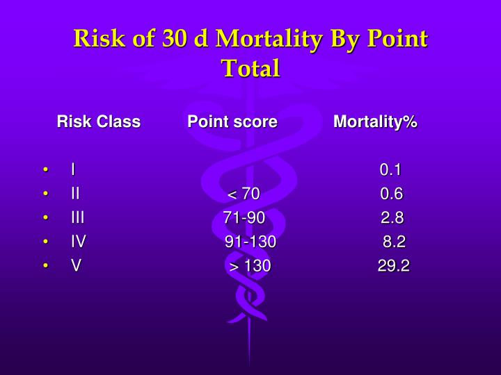 Risk of 30 d Mortality By Point Total