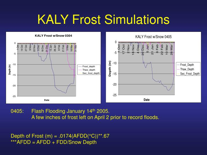 KALY Frost Simulations