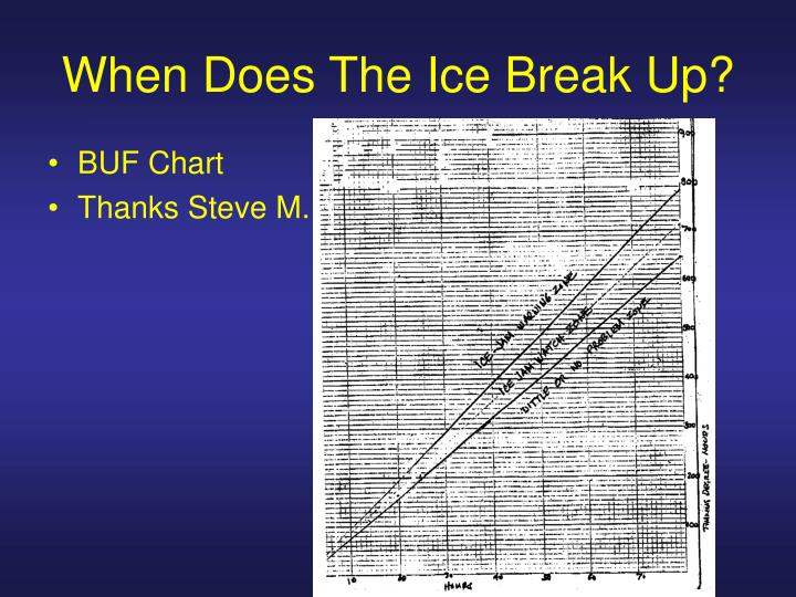 When Does The Ice Break Up?