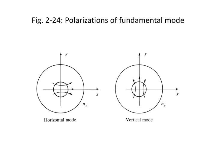 Fig. 2-24: Polarizations of fundamental mode