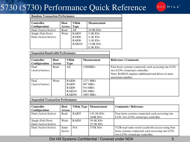 5730 (5730) Performance Quick Reference