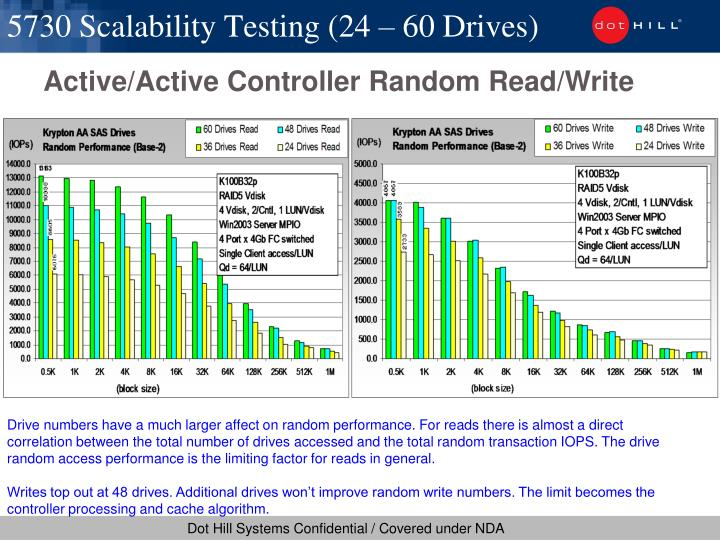 5730 Scalability Testing (24 – 60 Drives)