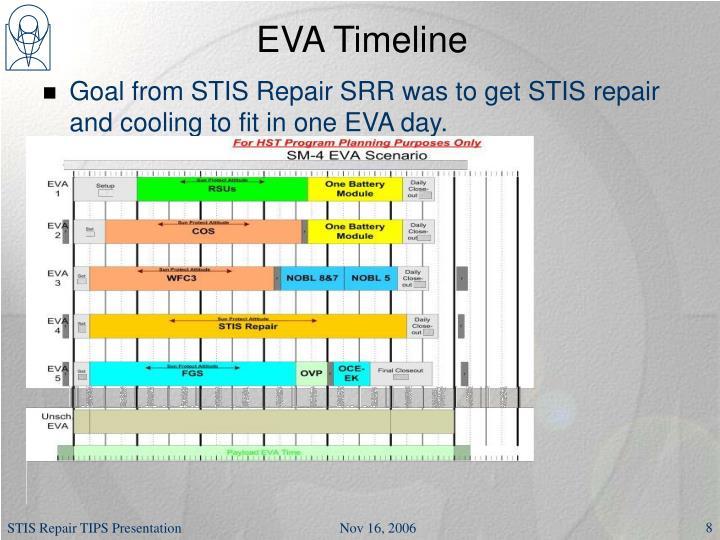 EVA Timeline