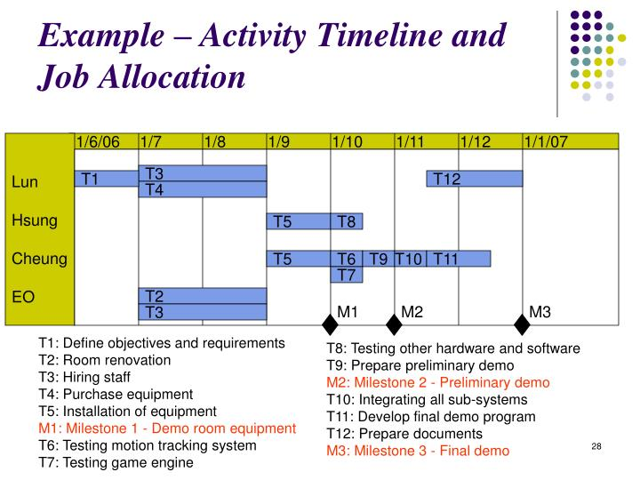 Example – Activity Timeline and Job Allocation