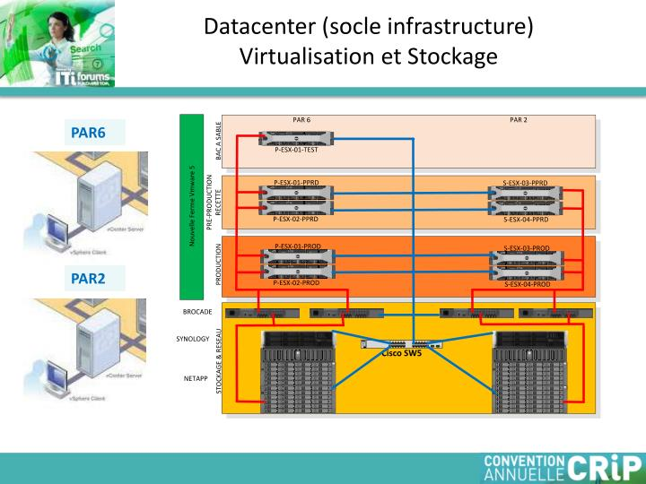 Datacenter (socle infrastructure)
