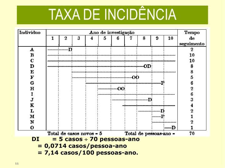 TAXA DE INCIDÊNCIA
