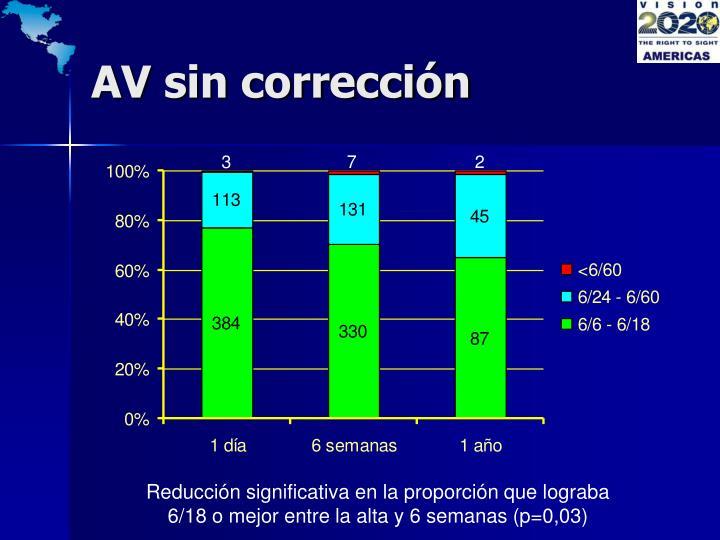 AV sin corrección