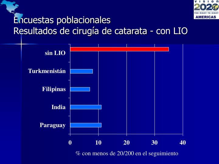 Encuestas poblacionales