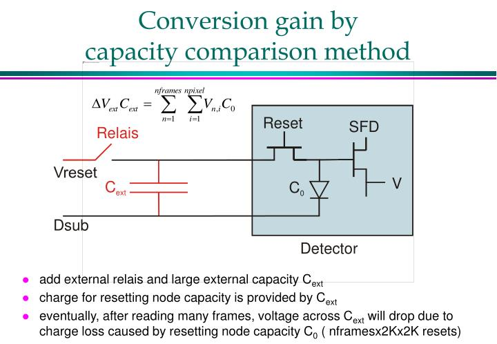 Conversion gain by