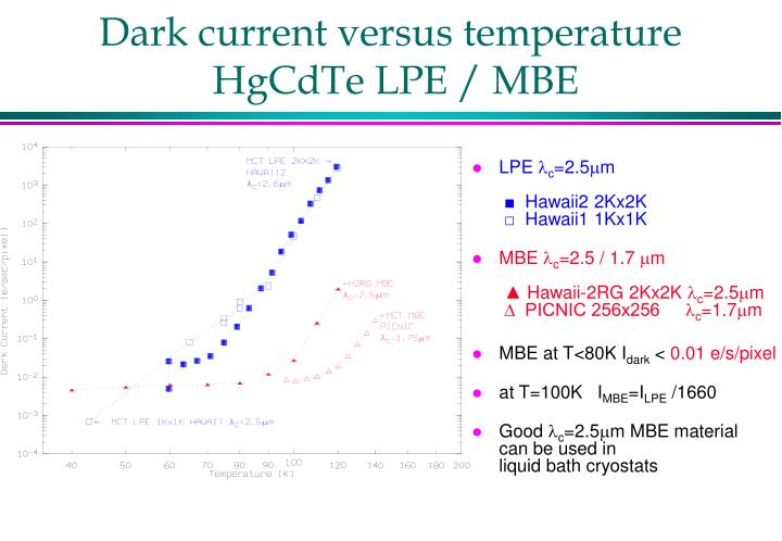 Dark current versus temperature