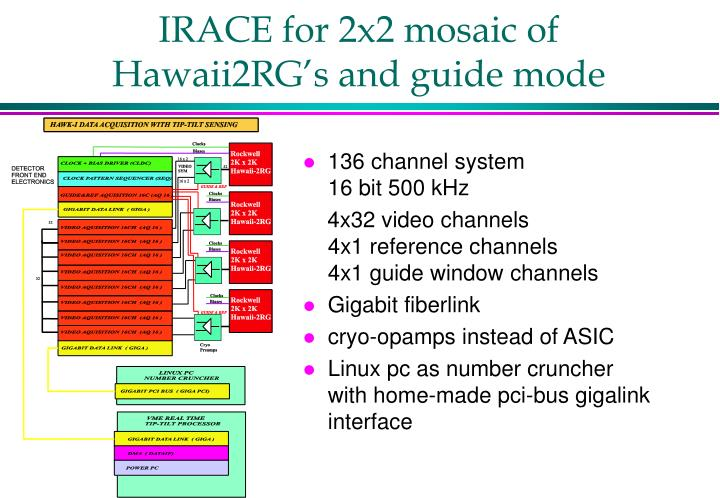 IRACE for 2x2 mosaic of