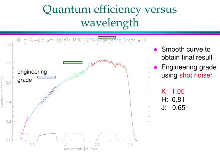 Quantum efficiency versus wavelength