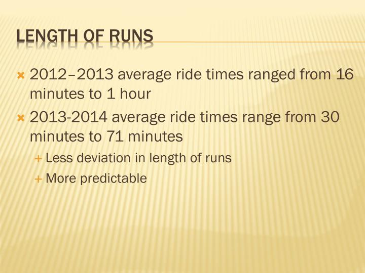2012–2013 average ride times ranged from 16 minutes to 1 hour