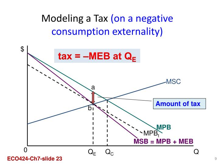 Modeling a Tax