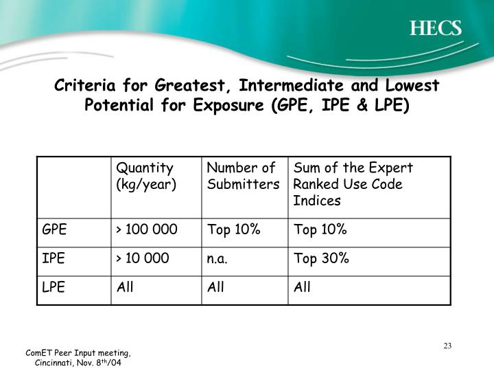 Criteria for Greatest, Intermediate and Lowest Potential for Exposure (GPE, IPE & LPE)
