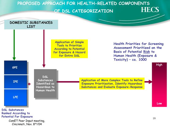 PROPOSED APPROACH FOR HEALTH-RELATED COMPONENTS