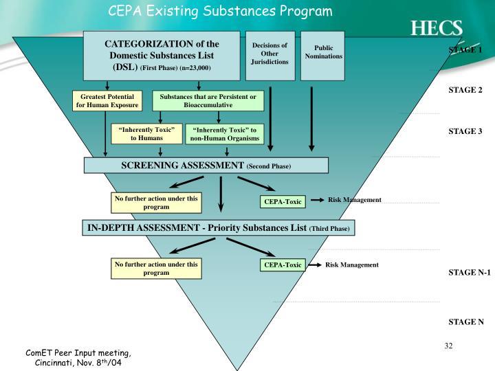 CEPA Existing Substances Program