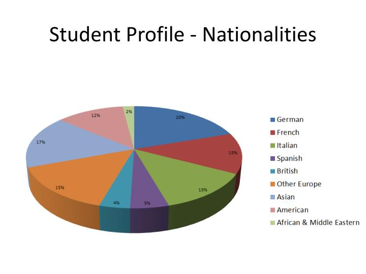 Student Profile - Nationalities