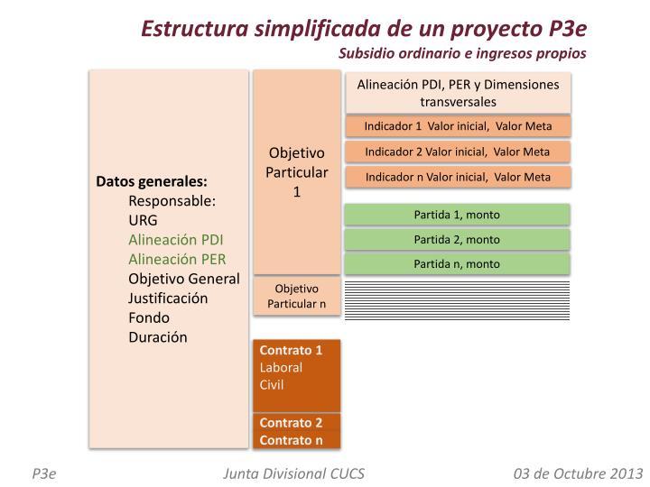 Estructura simplificada de un proyecto P3e