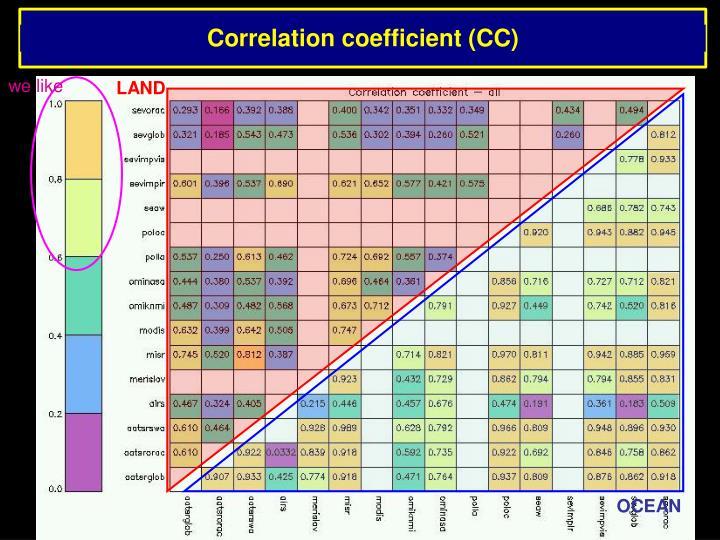 Correlation coefficient (CC)