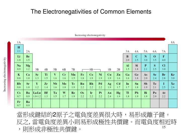 The Electronegativities of Common Elements