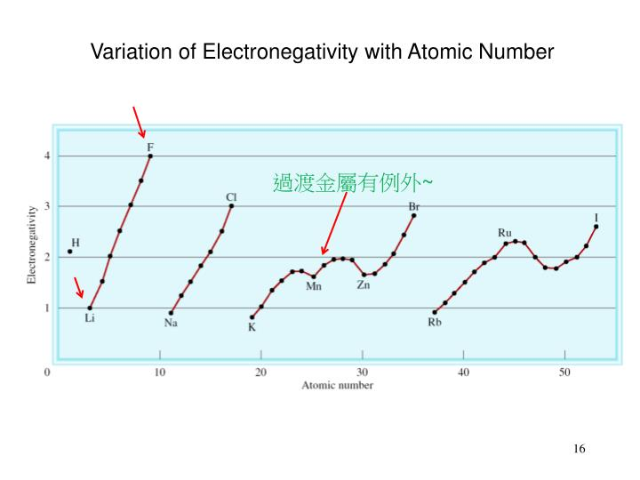 Variation of Electronegativity with Atomic Number