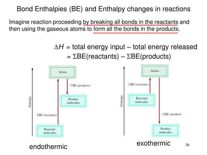Bond Enthalpies (BE) and Enthalpy changes in reactions