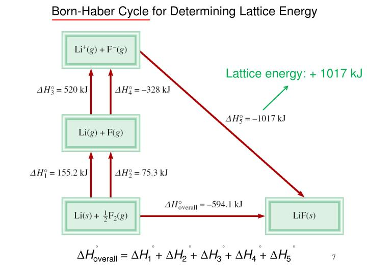 Born-Haber Cycle for Determining Lattice Energy