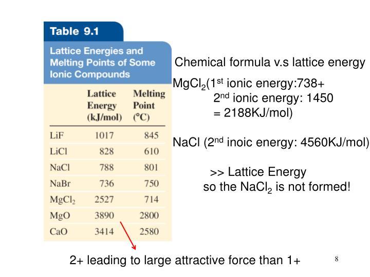 Chemical formula v.s lattice energy