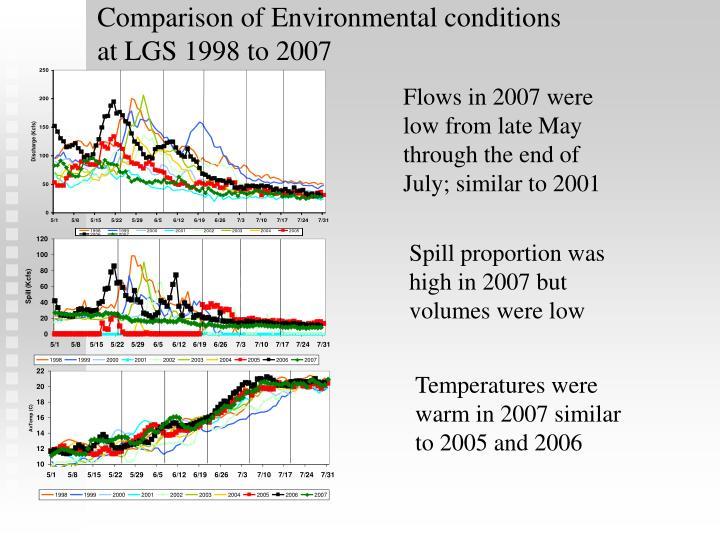 Comparison of Environmental conditions