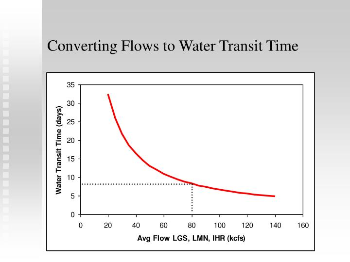 Converting Flows to Water Transit Time