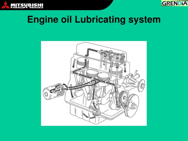 Engine oil Lubricating system
