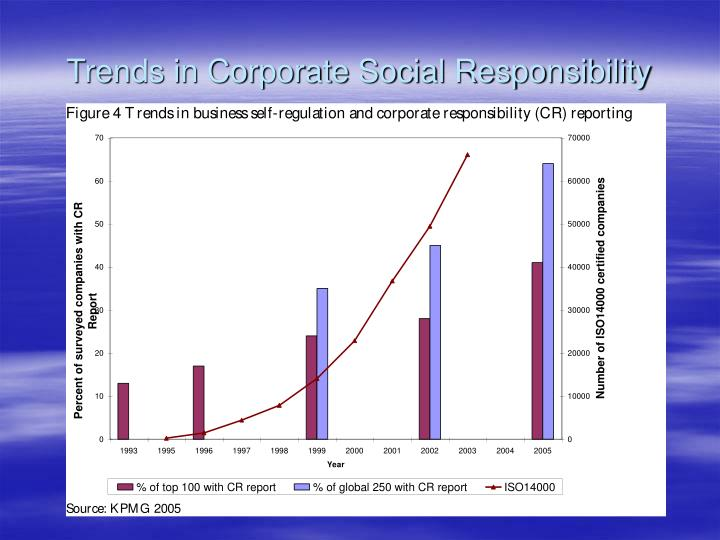 Trends in Corporate Social Responsibility