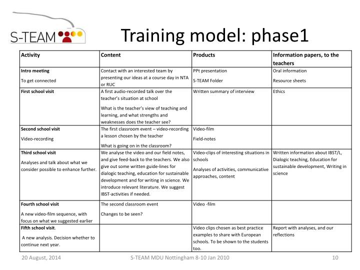 Training model: phase1