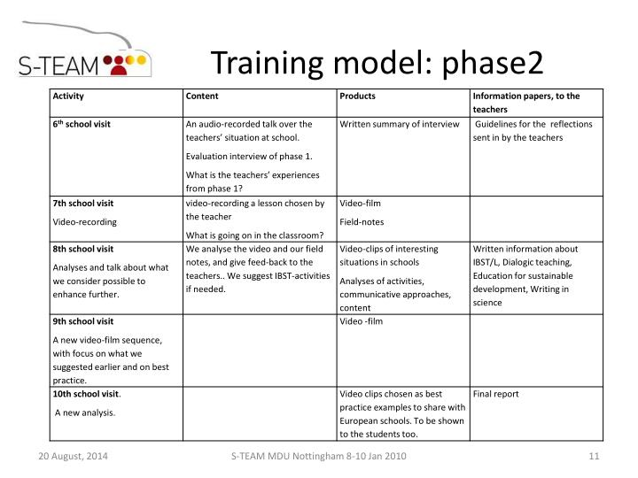 Training model: phase2