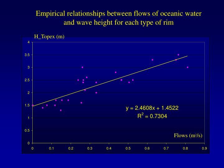 Empirical relationships between flows of oceanic water
