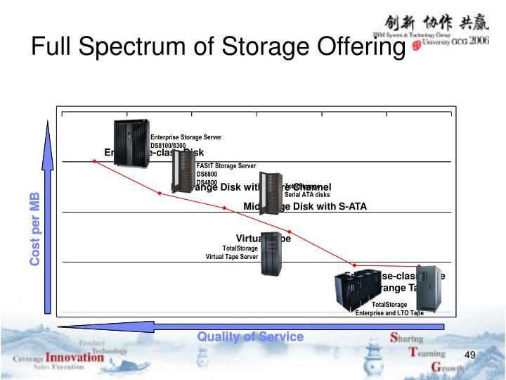 Enterprise Storage Server