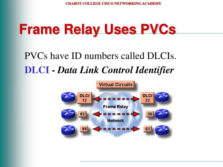 Frame Relay Uses PVCs