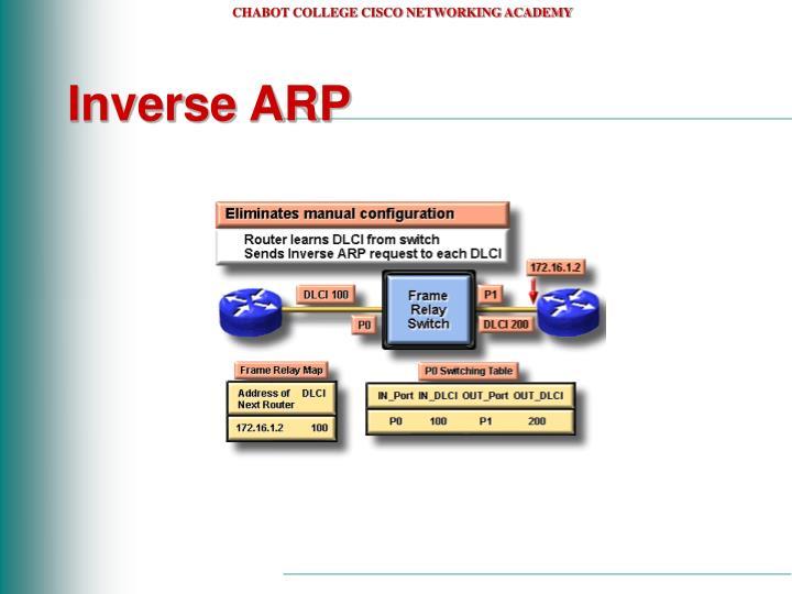 Inverse ARP