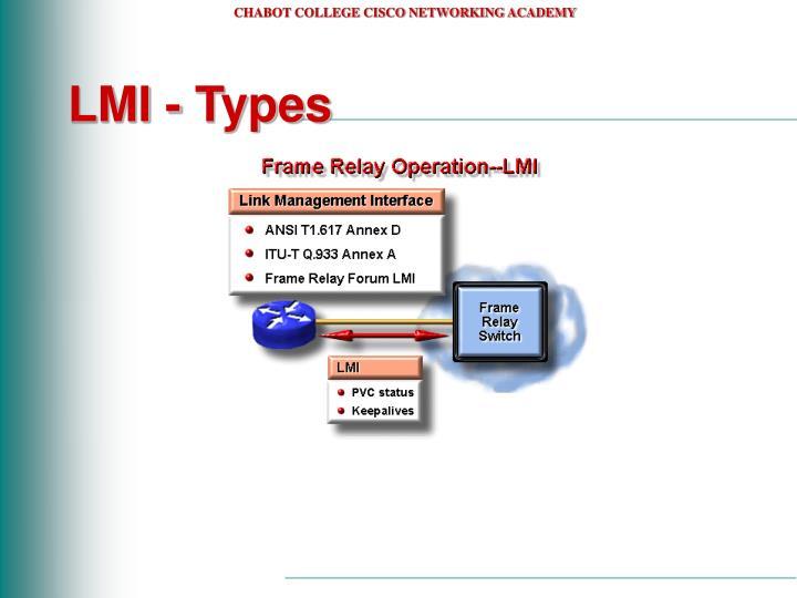 LMI - Types