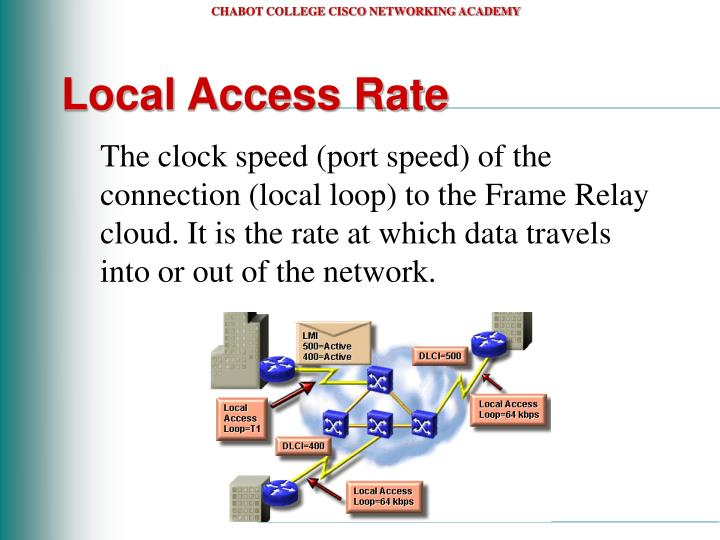 Local Access Rate