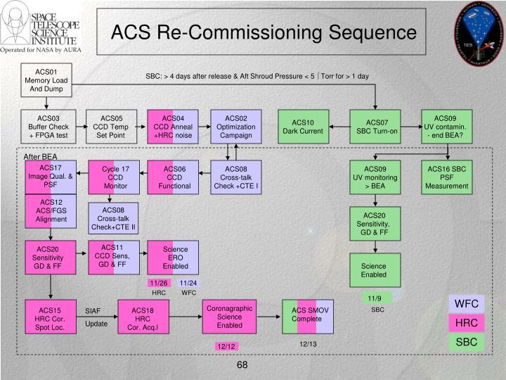 ACS12
