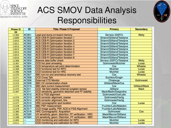 ACS SMOV Data Analysis
