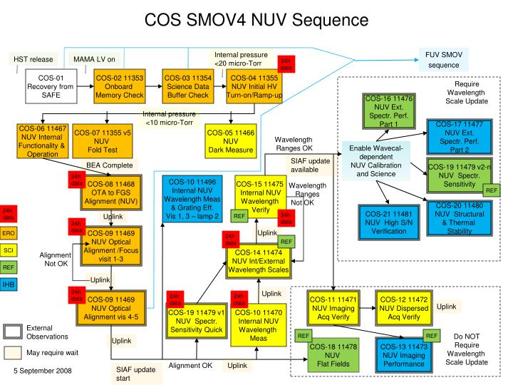 COS SMOV4 NUV Sequence