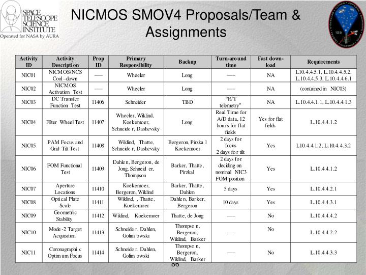 NICMOS SMOV4 Proposals/Team & Assignments