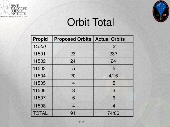 Orbit Total
